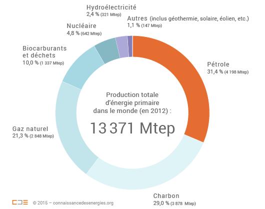 chiffres-production-energie-monde-2012_texte